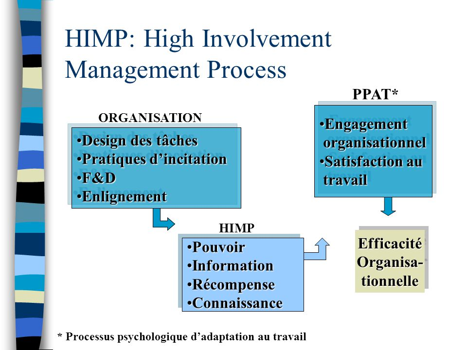 HIMP: High Involvement Management Process