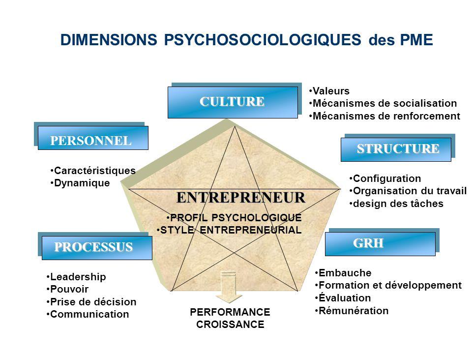 DIMENSIONS PSYCHOSOCIOLOGIQUES des PME