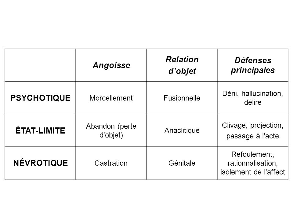 Défenses principales Relation Angoisse d'objet PSYCHOTIQUE ÉTAT-LIMITE