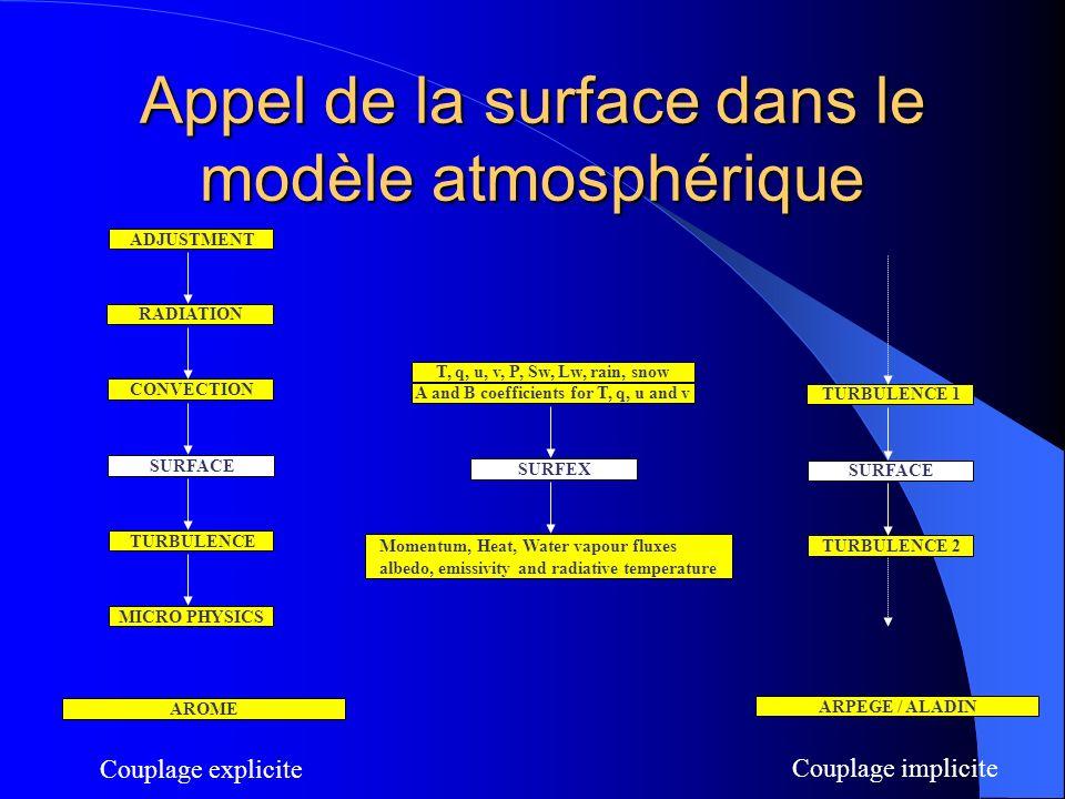 Appel de la surface dans le modèle atmosphérique