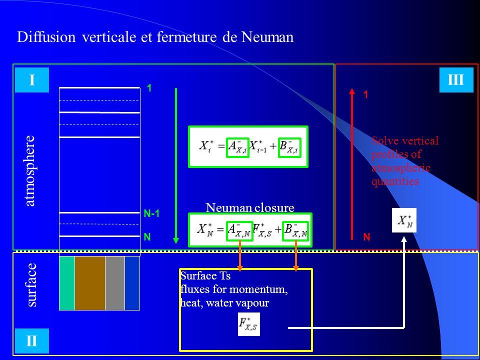 Diffusion verticale et fermeture de Neuman