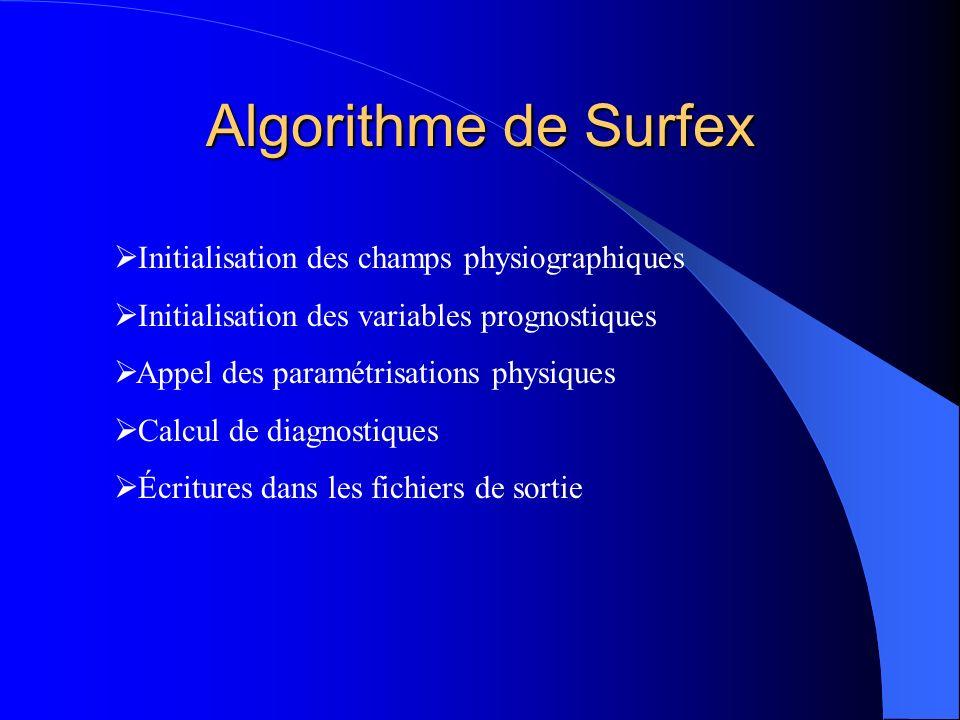 Algorithme de Surfex Initialisation des champs physiographiques