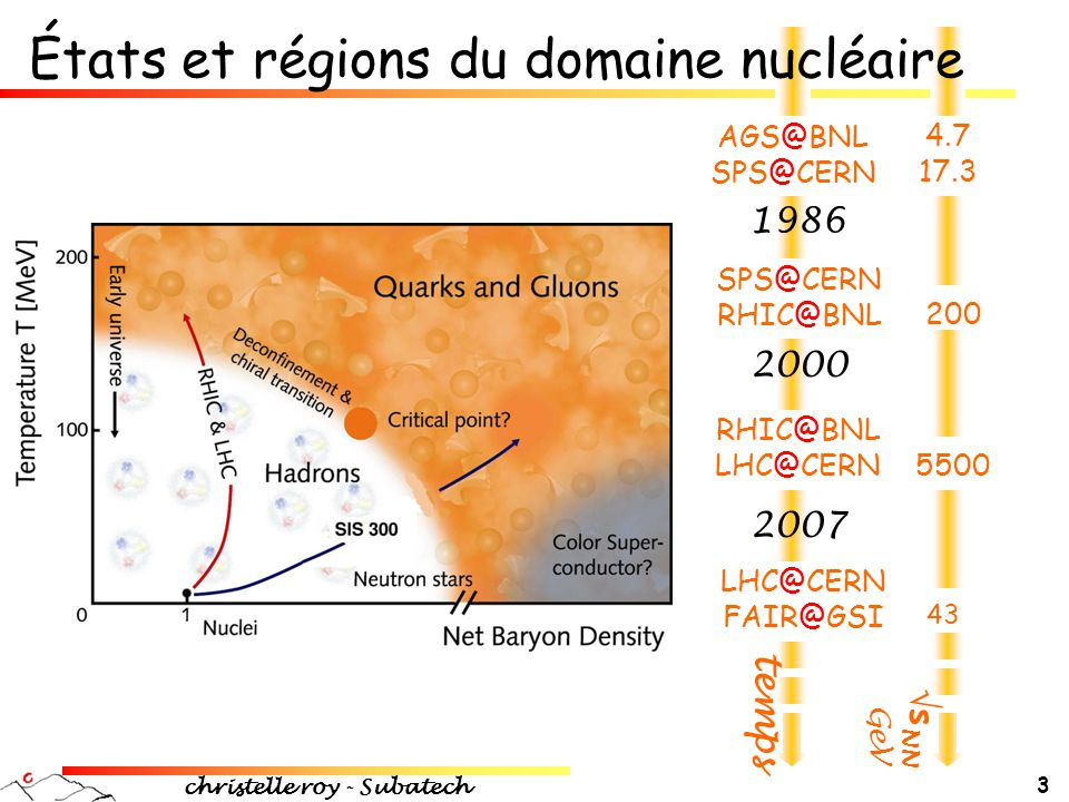 États et régions du domaine nucléaire