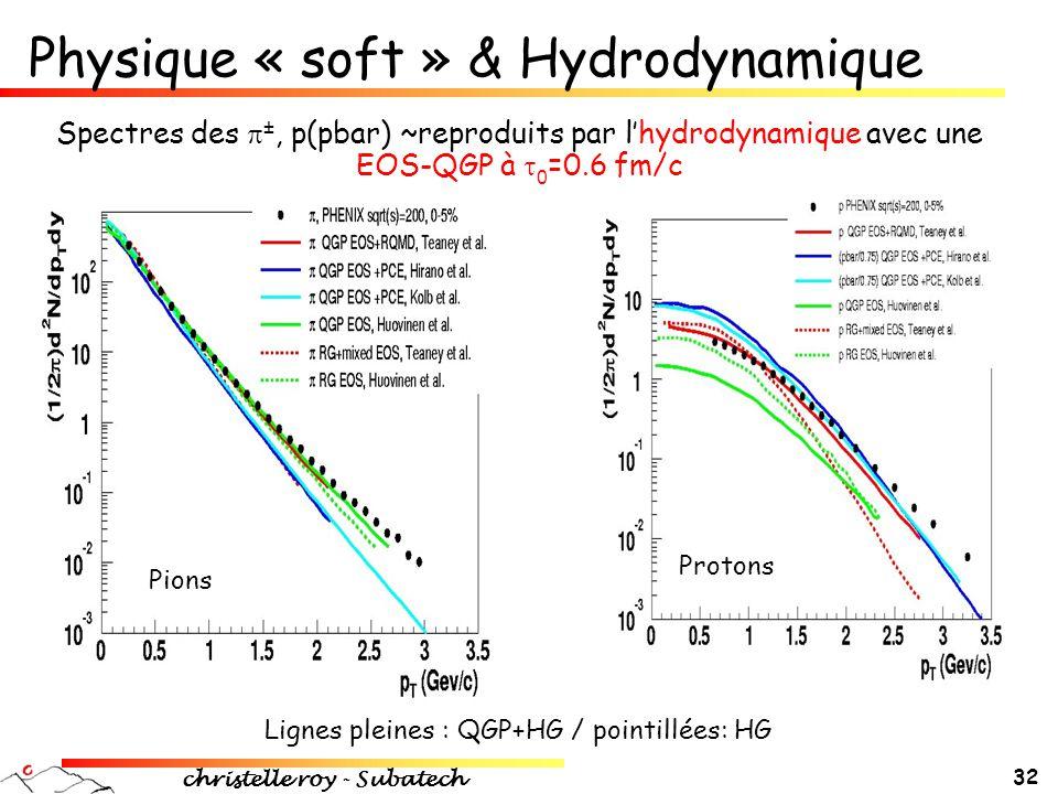 Physique « soft » & Hydrodynamique