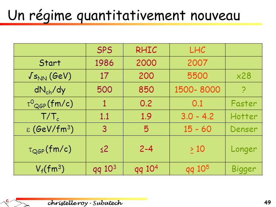 Un régime quantitativement nouveau