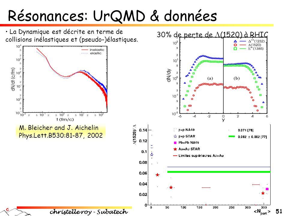 Résonances: UrQMD & données
