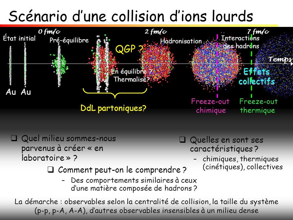 Scénario d'une collision d'ions lourds