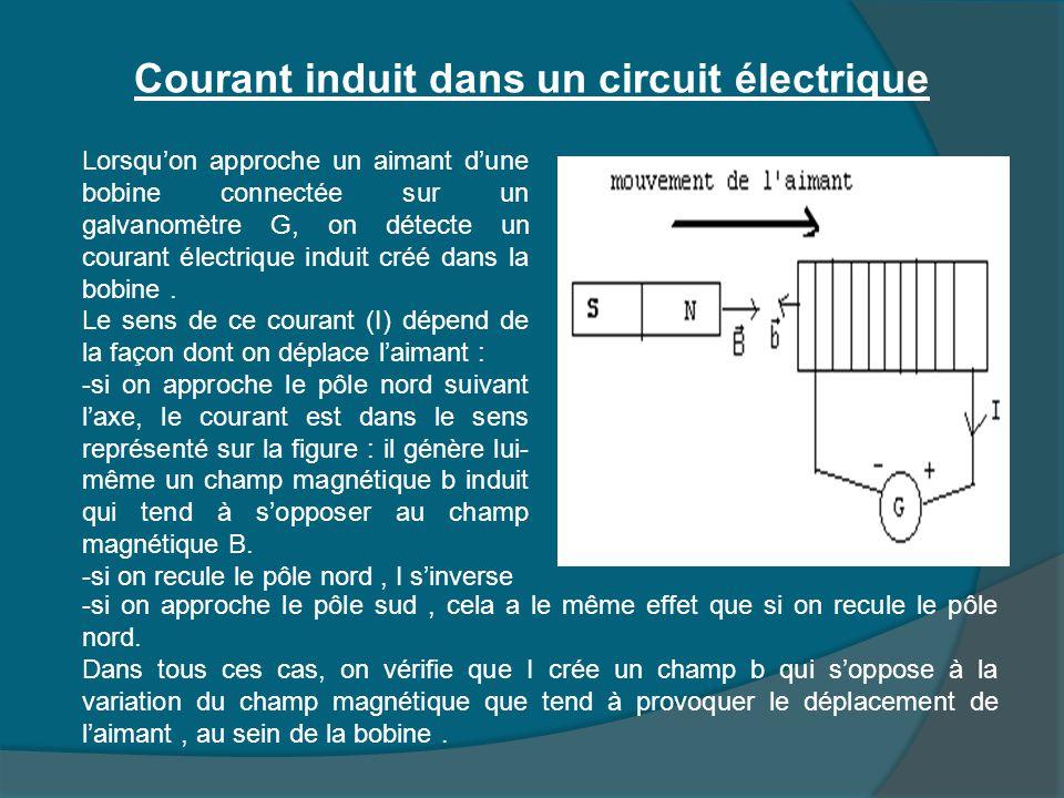 Courant induit dans un circuit électrique