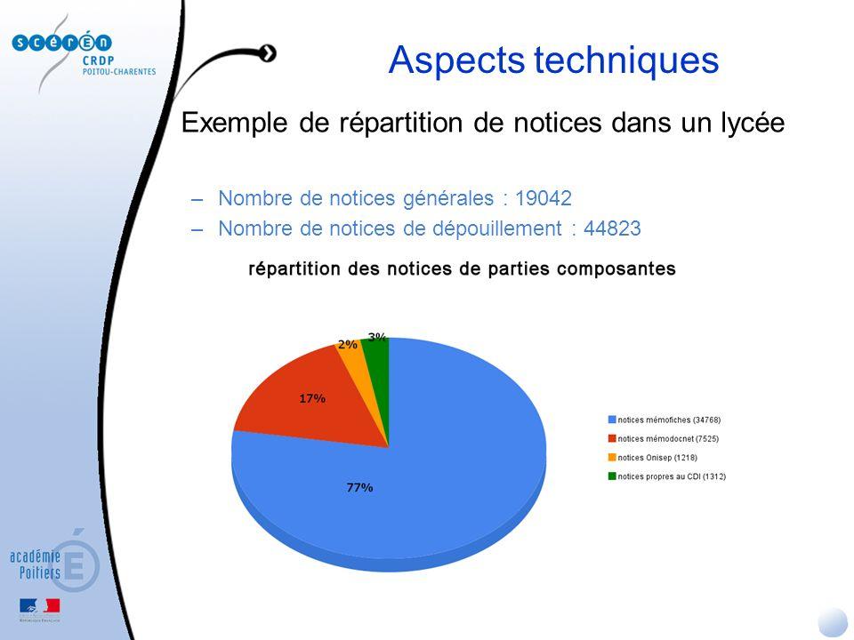Aspects techniques Exemple de répartition de notices dans un lycée