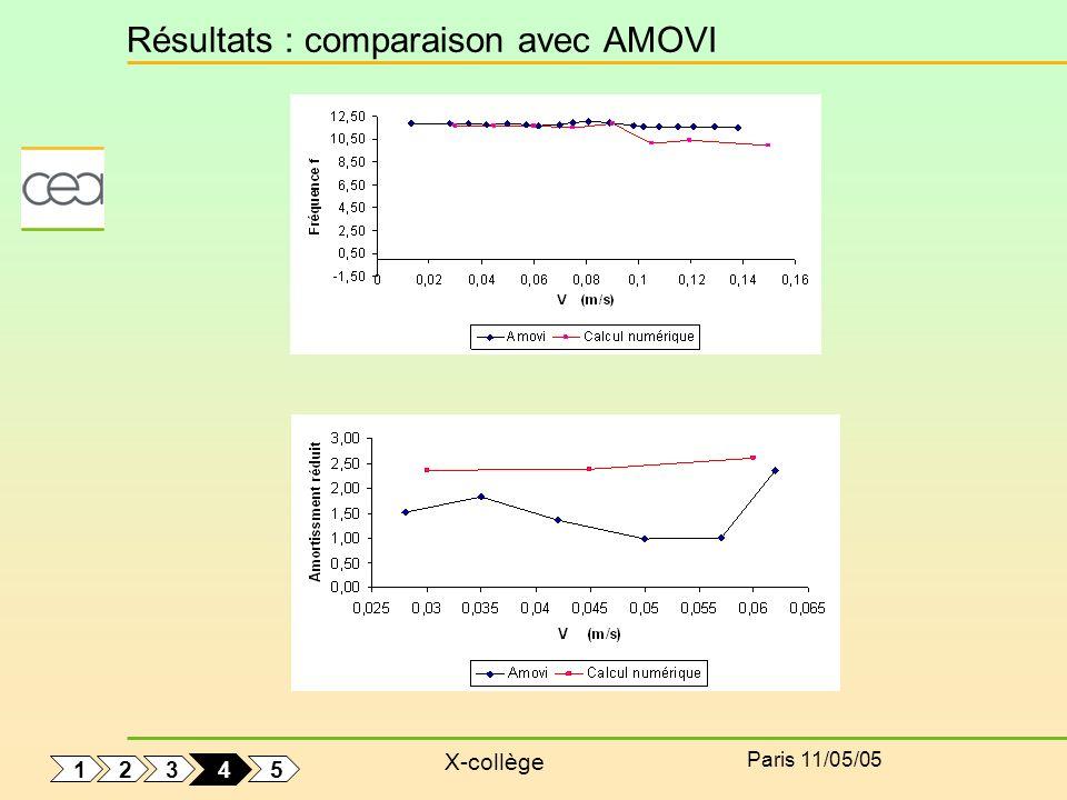 Résultats : comparaison avec AMOVI
