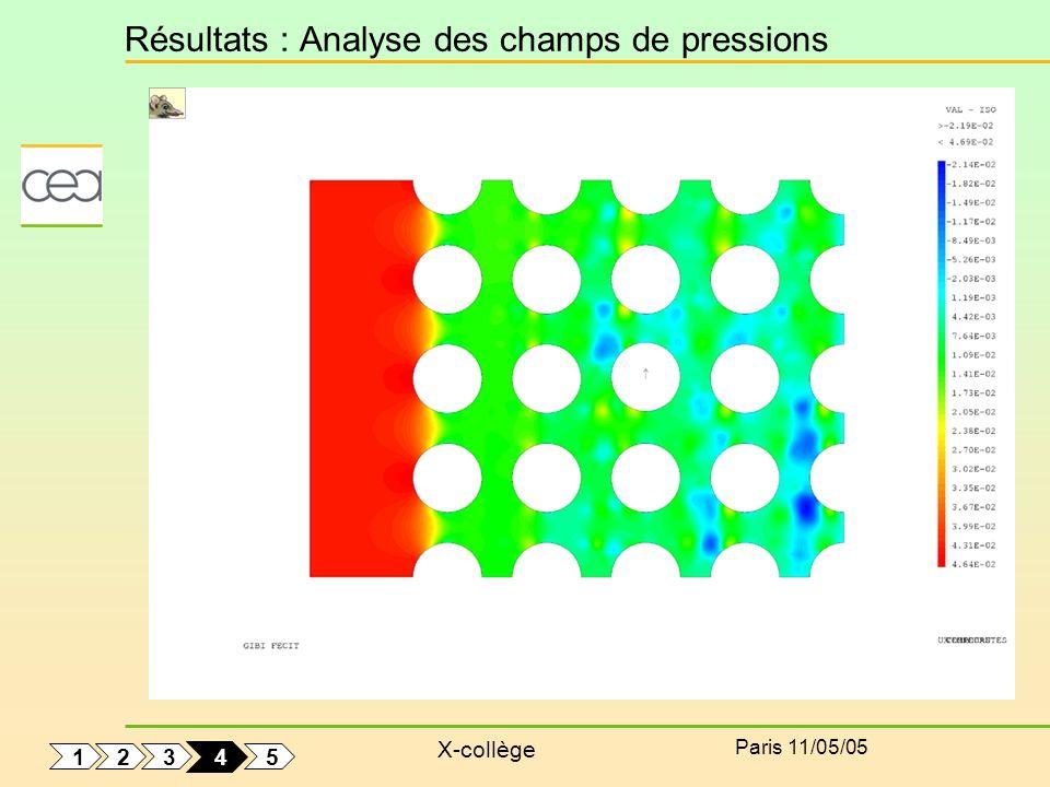Résultats : Analyse des champs de pressions