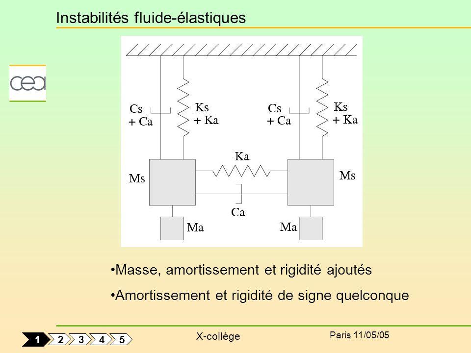 Instabilités fluide-élastiques