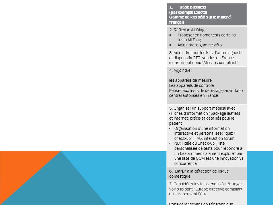Base business (par exemple Exacto) Gamme de kits déjà sur le marché français. 2. Réflexion All.Diag.