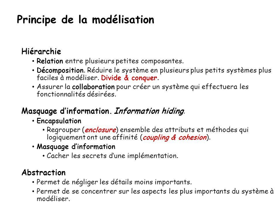 Principe de la modélisation