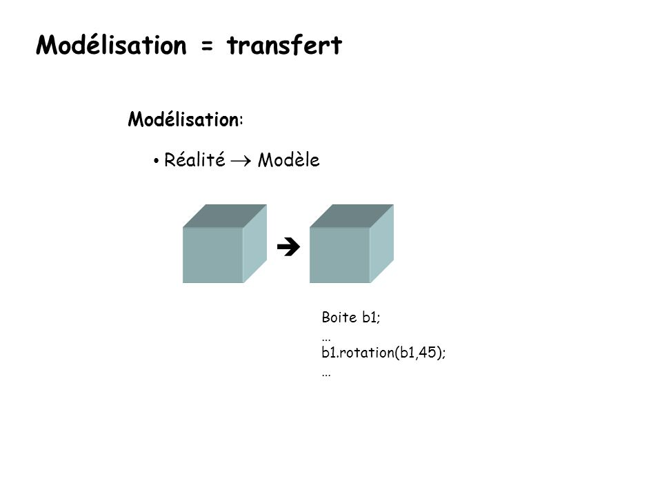 Modélisation = transfert
