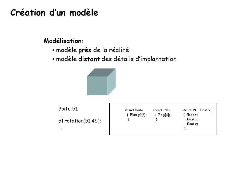 Création d'un modèle Modélisation: modèle près de la réalité