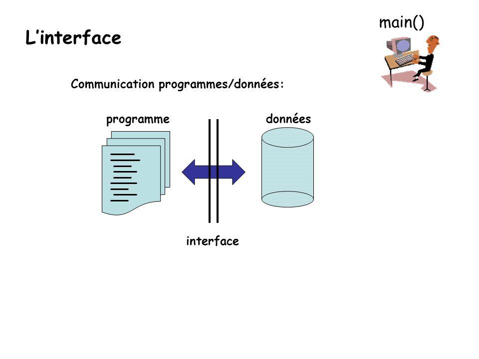 L'interface main() Communication programmes/données: programme données