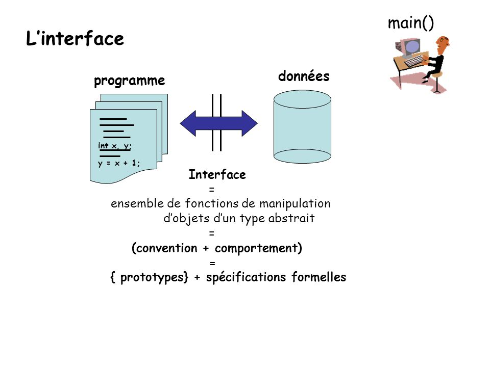 L'interface main() données programme Interface =