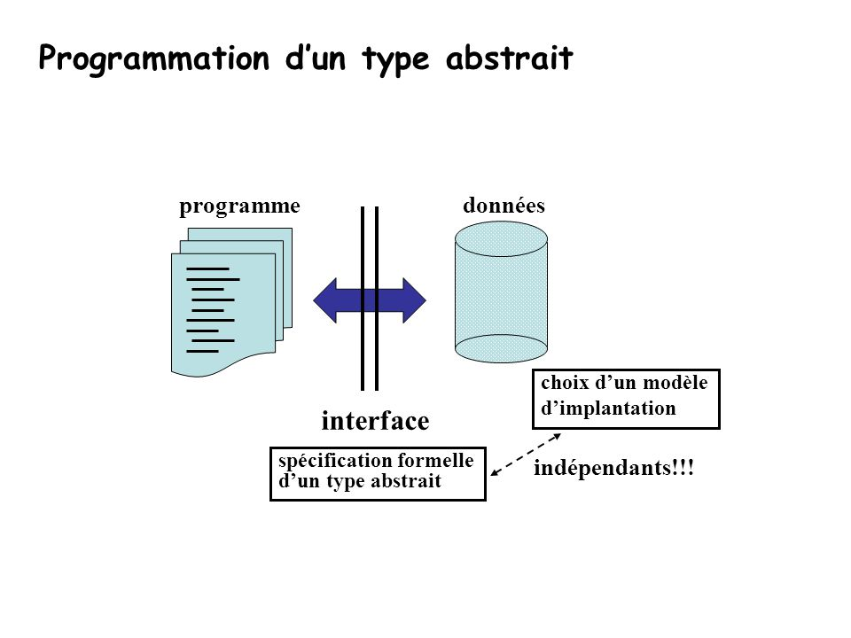 Programmation d'un type abstrait