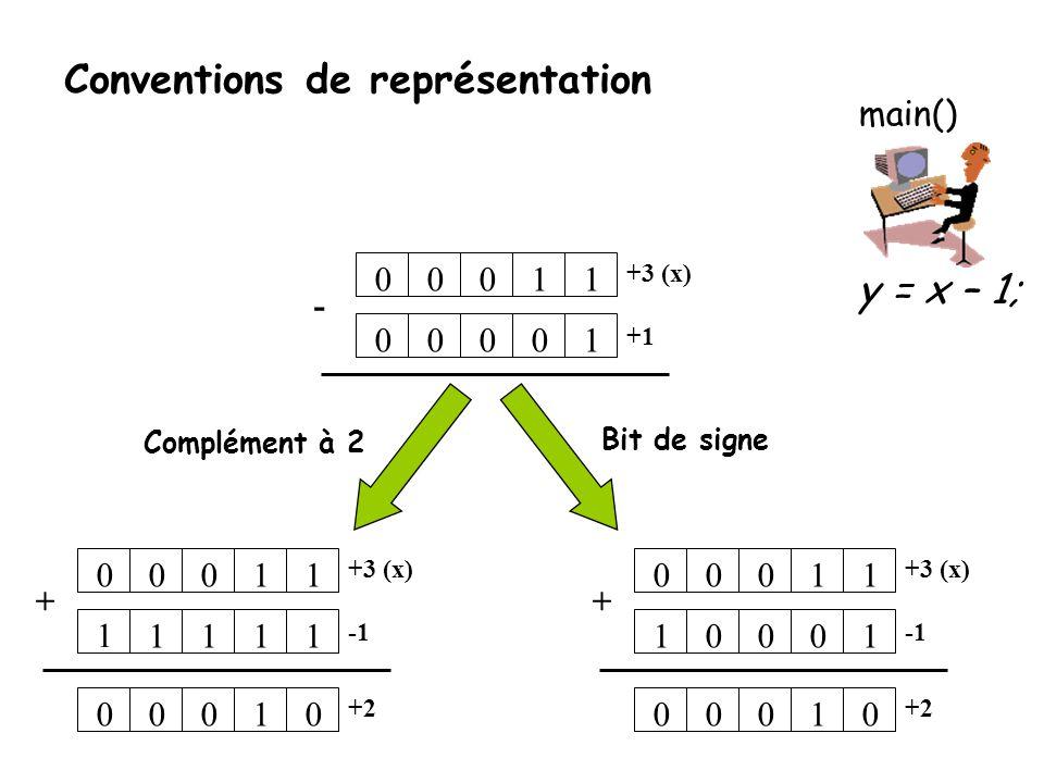 Conventions de représentation