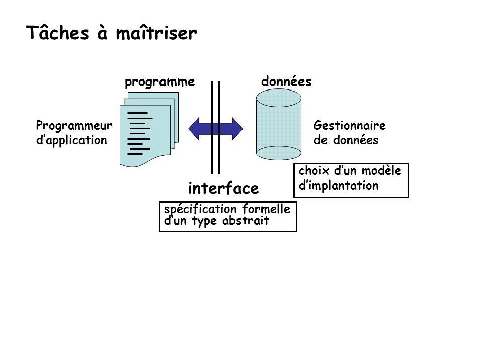 Tâches à maîtriser interface données programme spécification formelle
