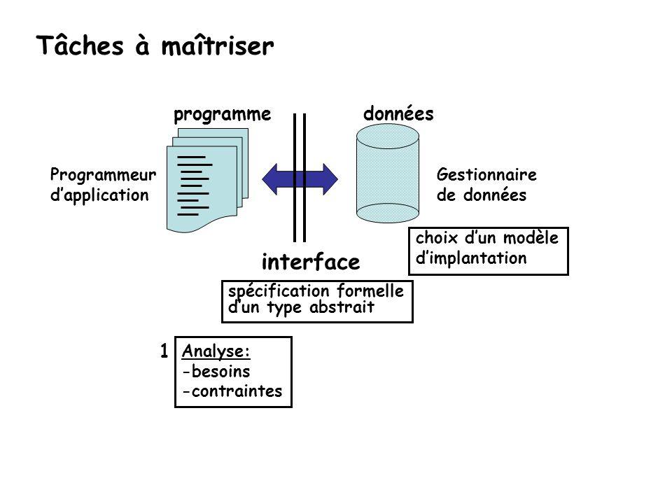 Tâches à maîtriser interface données programme 1