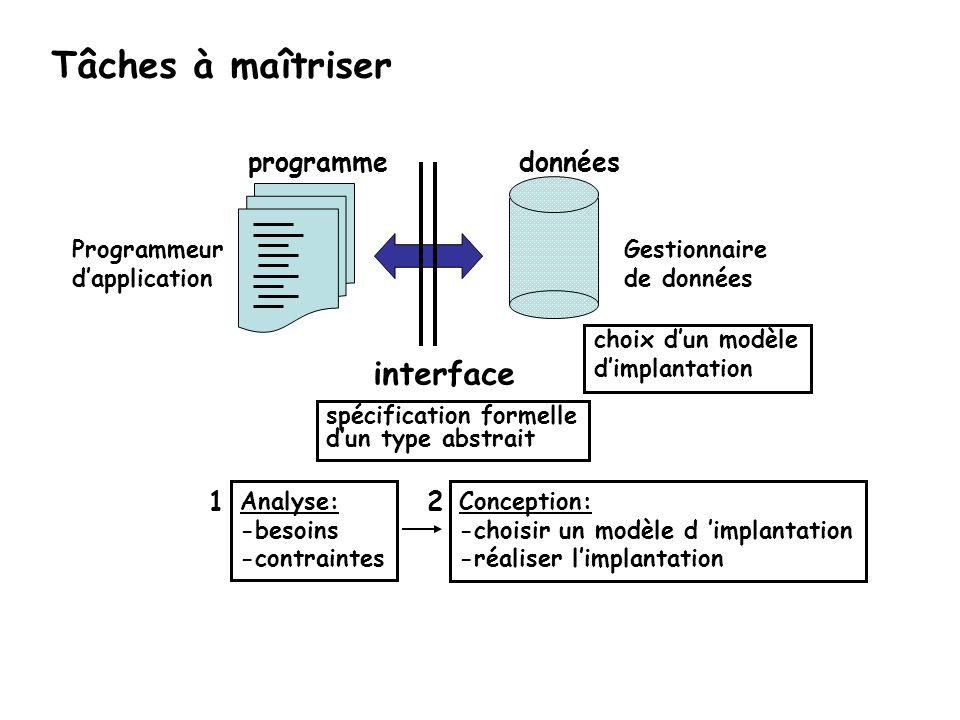 Tâches à maîtriser interface données programme 1 2