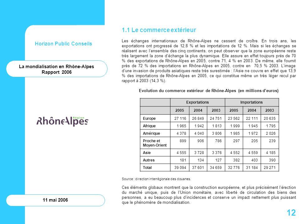 12 1.1 Le commerce extérieur Horizon Public Conseils