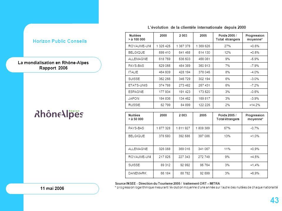 43 Horizon Public Conseils La mondialisation en Rhône-Alpes