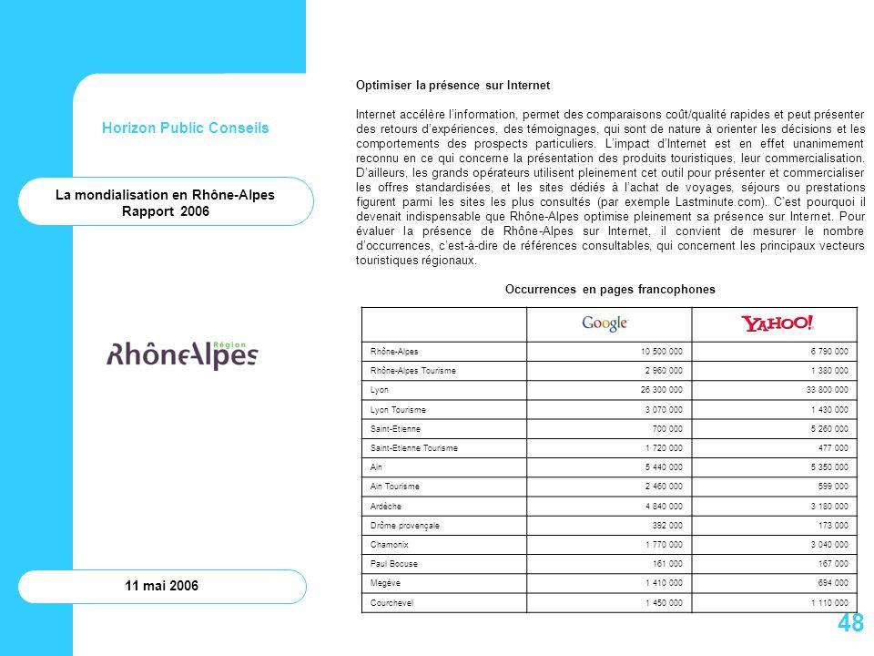 Occurrences en pages francophones La mondialisation en Rhône-Alpes