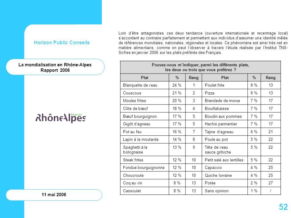 52 Horizon Public Conseils La mondialisation en Rhône-Alpes