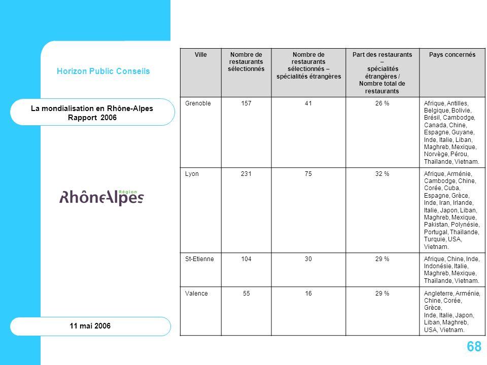 68 Horizon Public Conseils La mondialisation en Rhône-Alpes