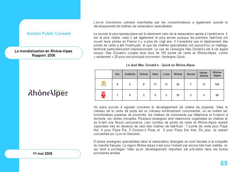 69 Horizon Public Conseils La mondialisation en Rhône-Alpes