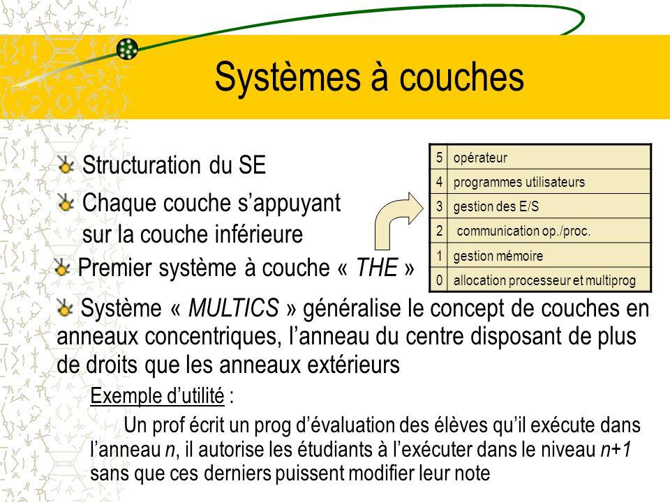Systèmes à couches Structuration du SE