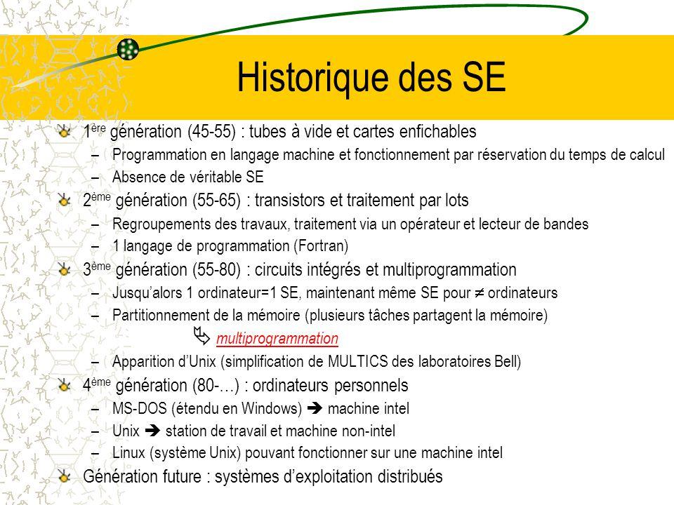 Historique des SE 1ère génération (45-55) : tubes à vide et cartes enfichables.