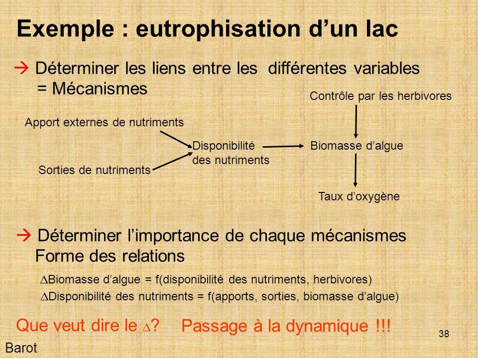 Exemple : eutrophisation d'un lac