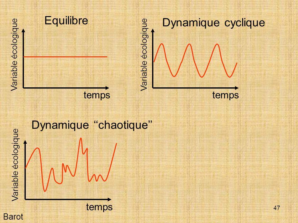 Dynamique ''chaotique''