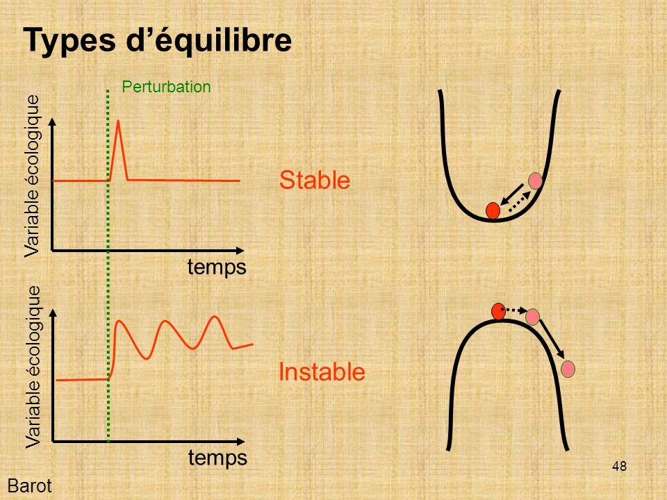Types d'équilibre Stable Instable temps temps Variable écologique