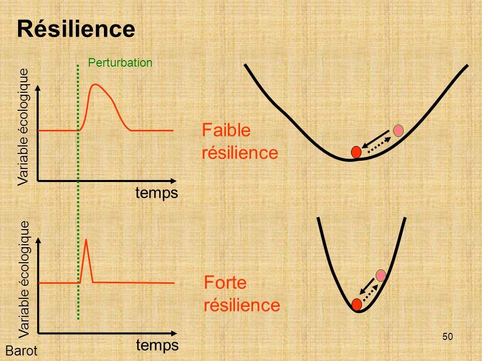 Résilience Faible résilience Forte résilience temps temps