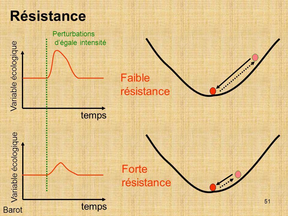 Résistance Faible résistance Forte résistance temps temps