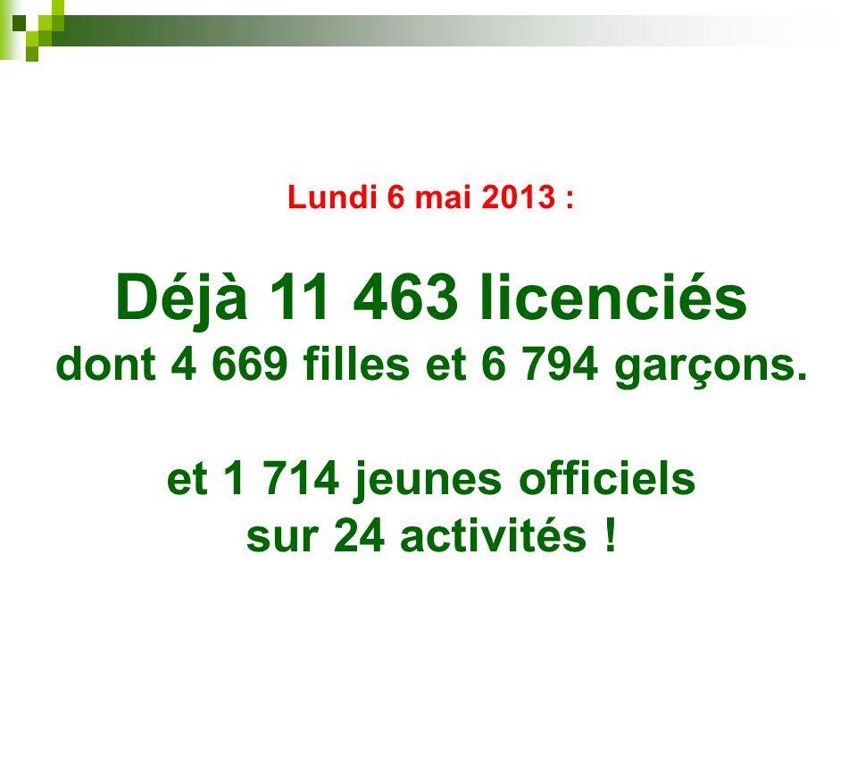 Déjà 11 463 licenciés dont 4 669 filles et 6 794 garçons.