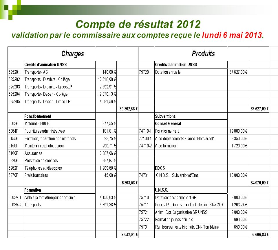 Compte de résultat 2012 validation par le commissaire aux comptes reçue le lundi 6 mai 2013.