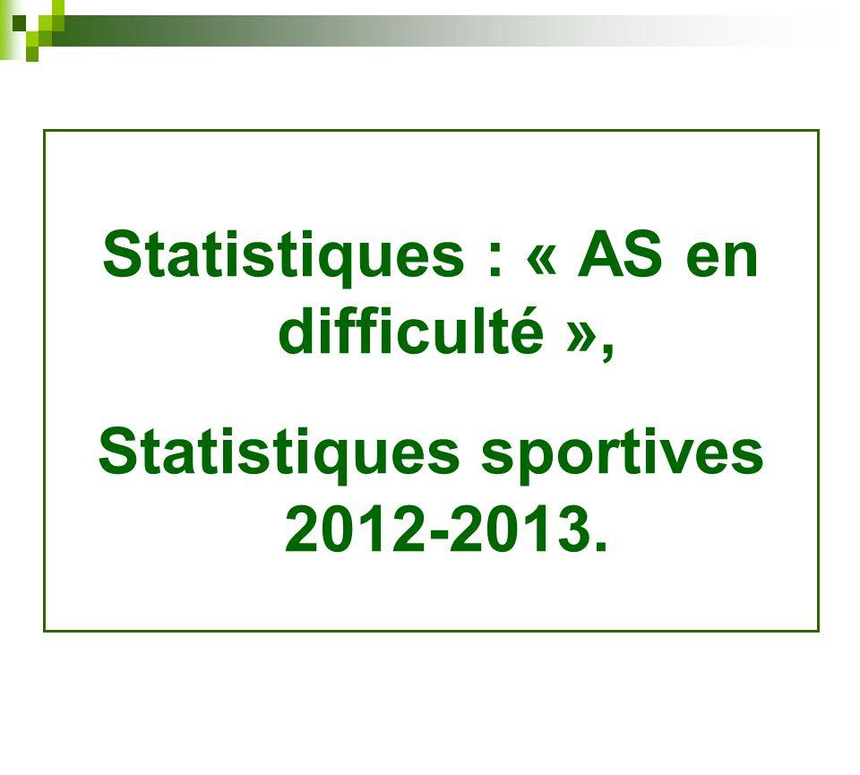 Statistiques : « AS en difficulté », Statistiques sportives 2012-2013.