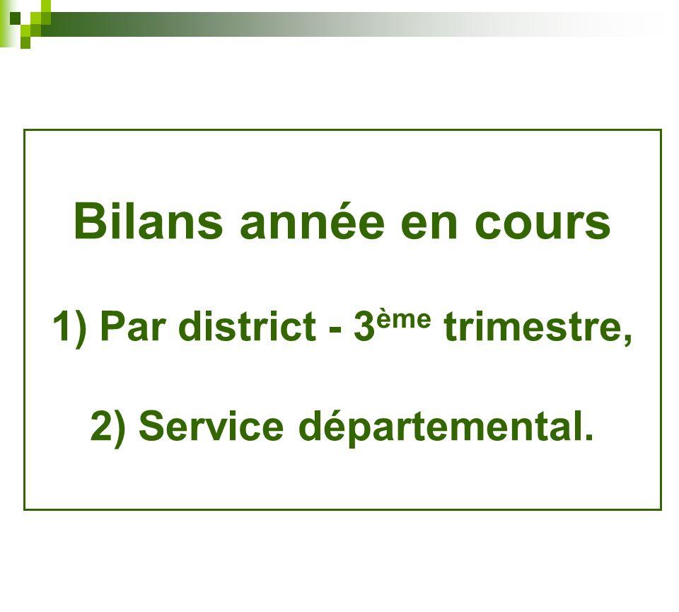 Bilans année en cours 1) Par district - 3ème trimestre, 2) Service départemental.