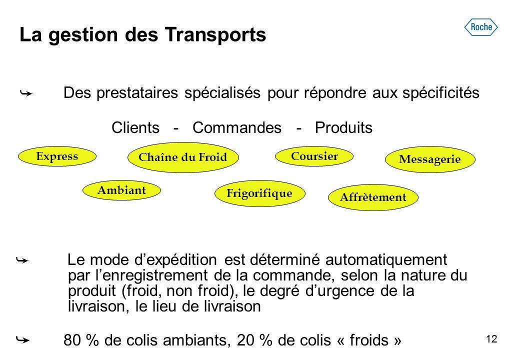 La gestion des Transports