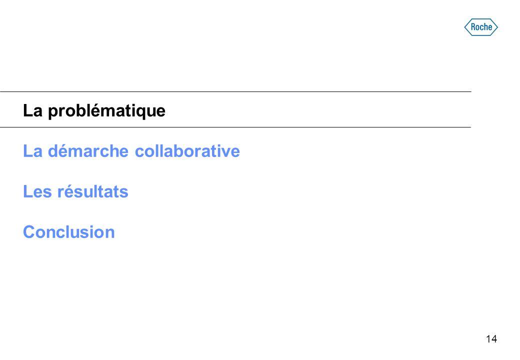 La problématique La démarche collaborative Les résultats Conclusion