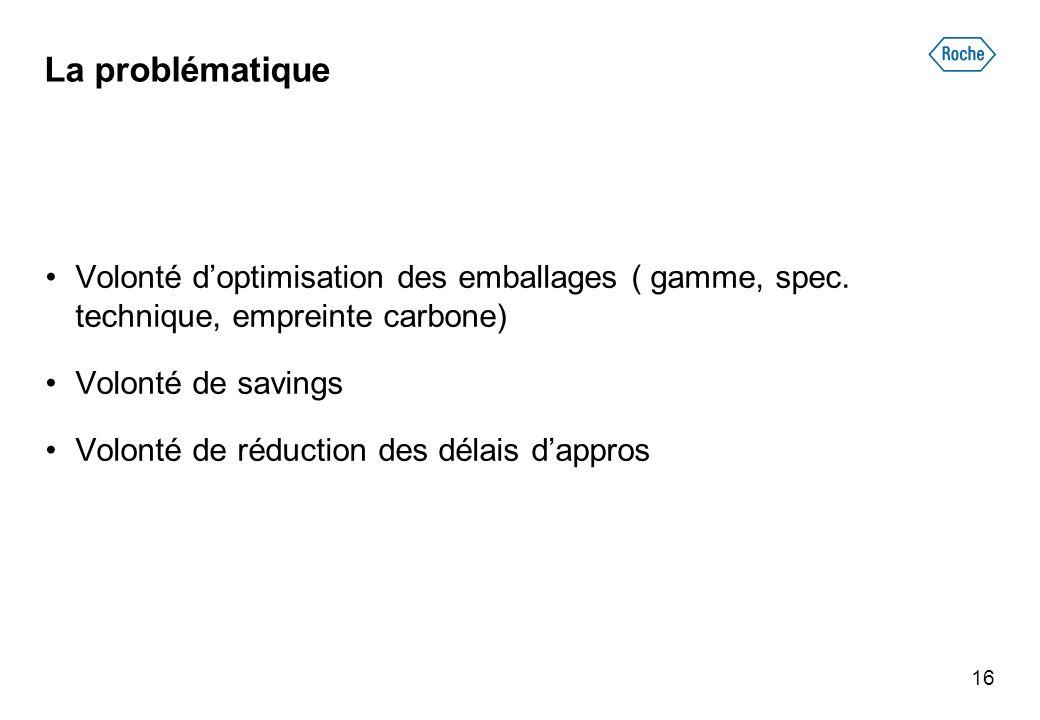 La problématique Volonté d'optimisation des emballages ( gamme, spec. technique, empreinte carbone)