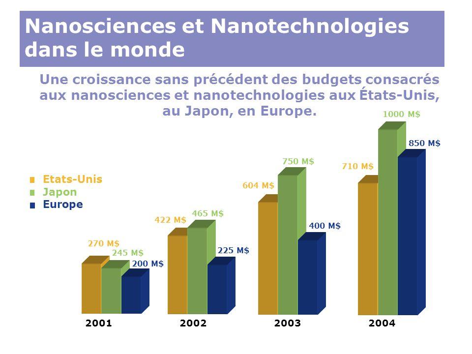 Nanosciences et Nanotechnologies dans le monde