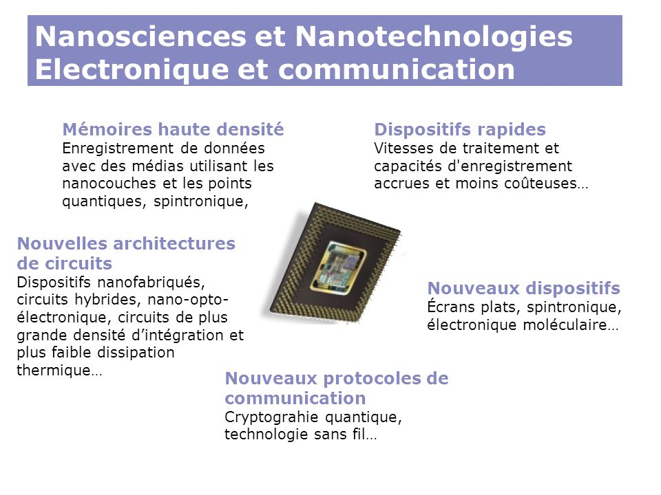 Nanosciences et Nanotechnologies Electronique et communication