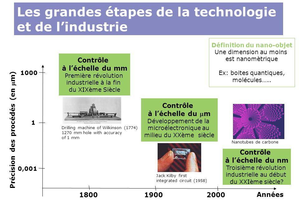 Définition du nano-objet